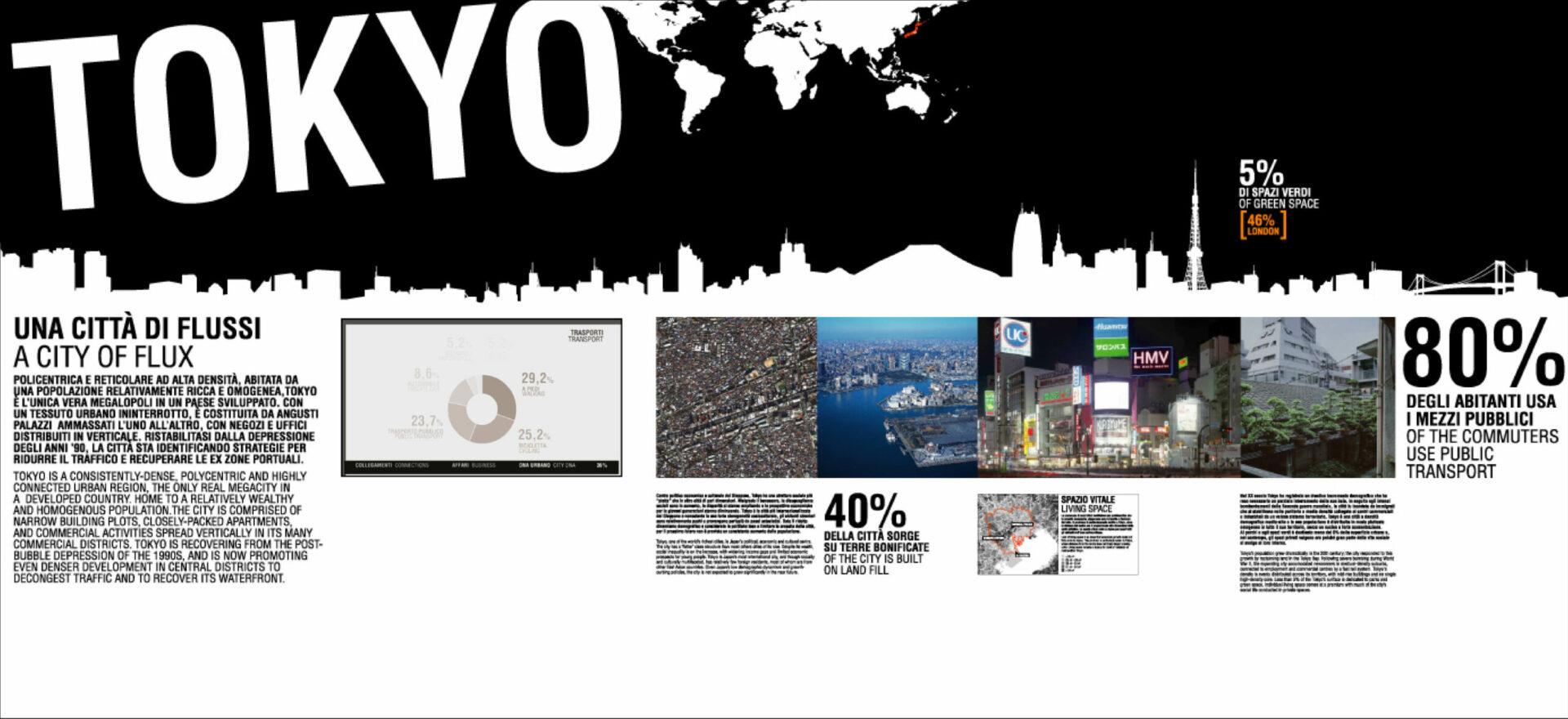La Biennale di Venezia | Urban Design | Exhibition Design | Cities as models of sustainability | Mario Trimarchi Design | Fragile